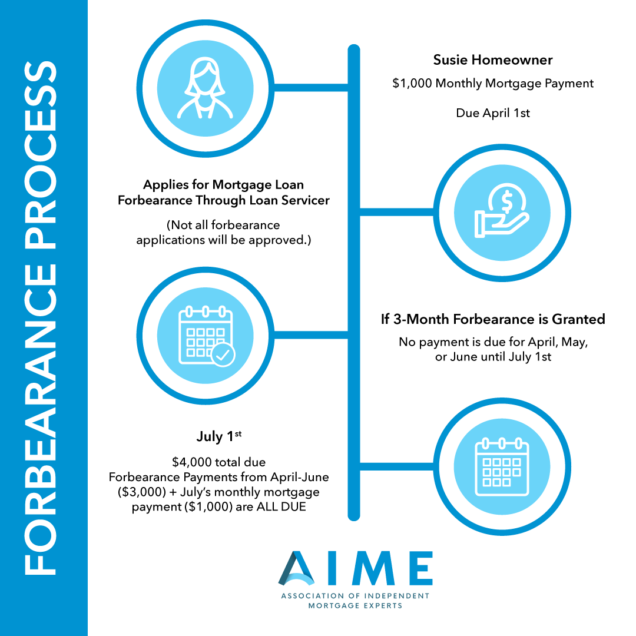 Example of Forbearance Process